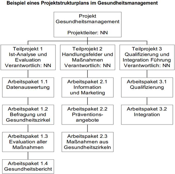 transparenzportal bremen gesundheitsmanagement im bremischen ffentlichen dienst handlungshilfe und dienstvereinbarung - Betriebliche Gesundheitsforderung Beispiele
